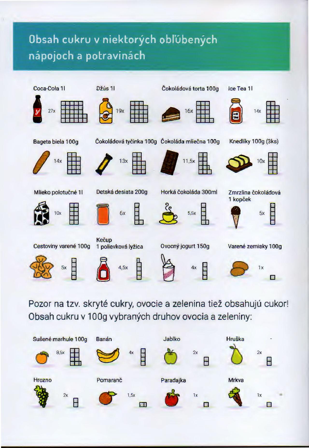 Tabuľka obsahu cukru v potravinách Zdroj: VŠZP, SKZL